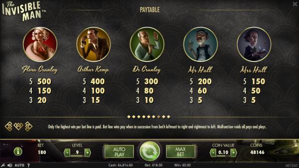 Игровой автомат The Invisible Man - в казино Вулкан Старс играть выгодно