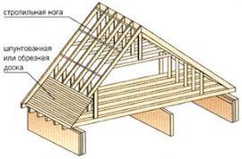 Защита конструкции крыши